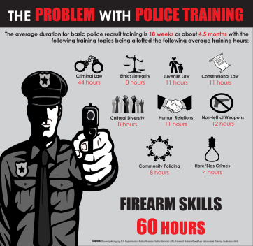 THE PROBLEM WITH POLICE TRAINING
